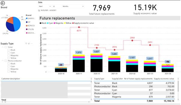 MPS Monitor | Supplies Intelligence Dashboard (Tablero de Información de los Suministros)