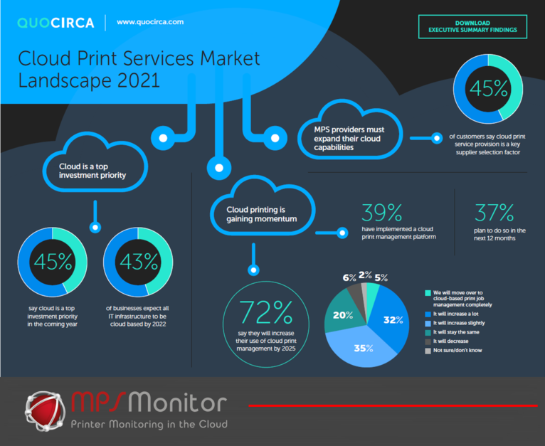 Quocirca highlights key market trends for Cloud print services in 2021